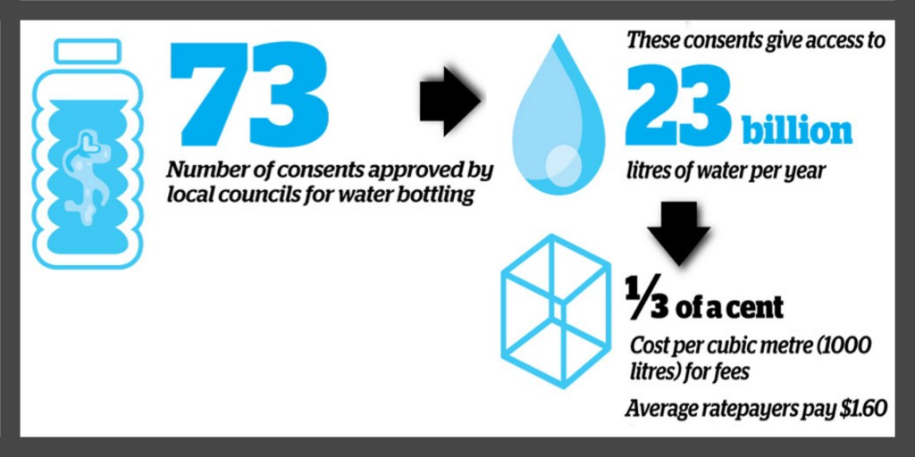 In NZ, public pay 500 times as much for water compared to bottling companies