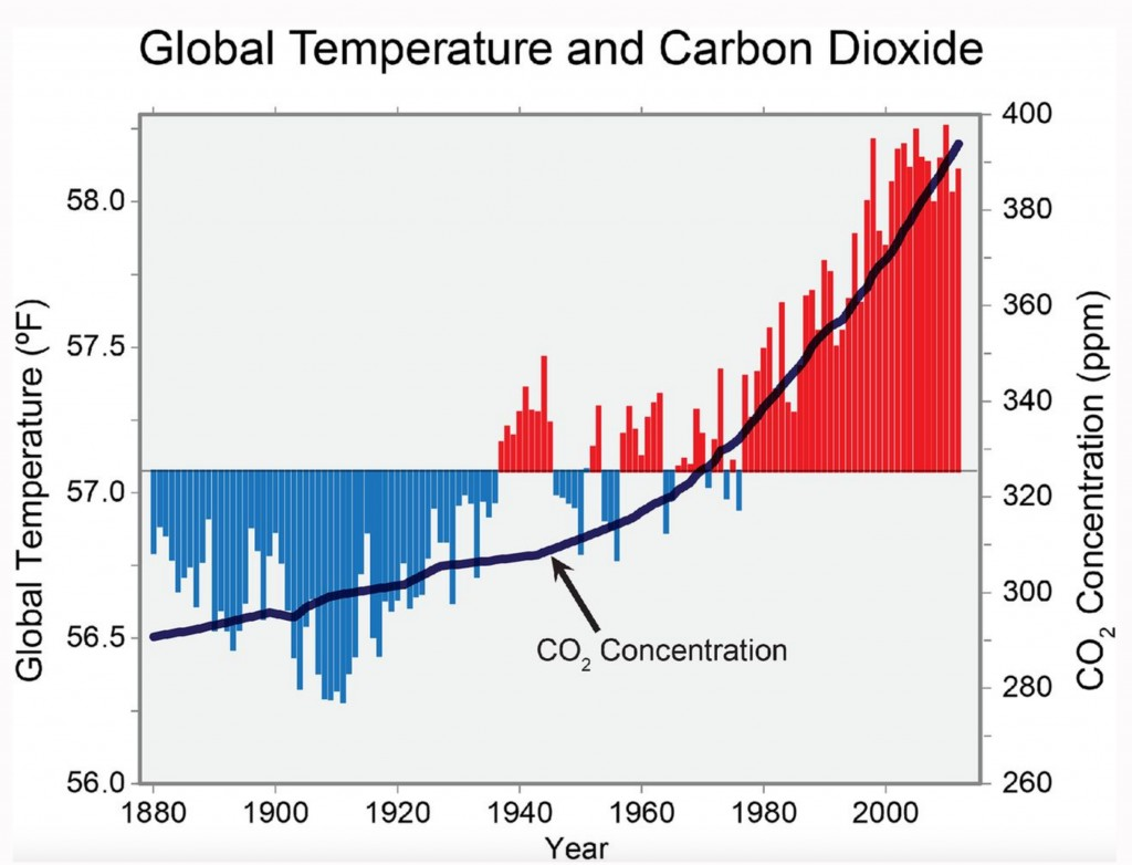 Global temperatures will increase as human activities push more CO2 into the atmosphere